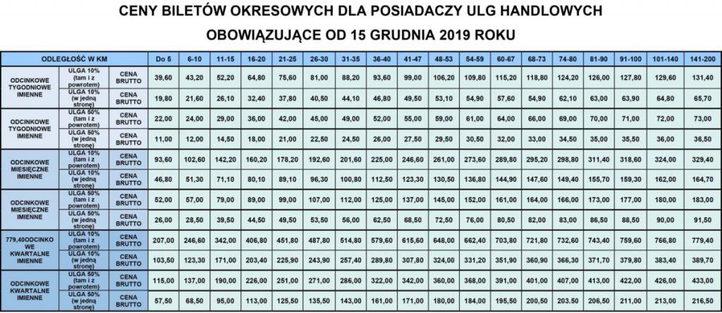 Tabela ceny biletów okresowych z ulgą handlową