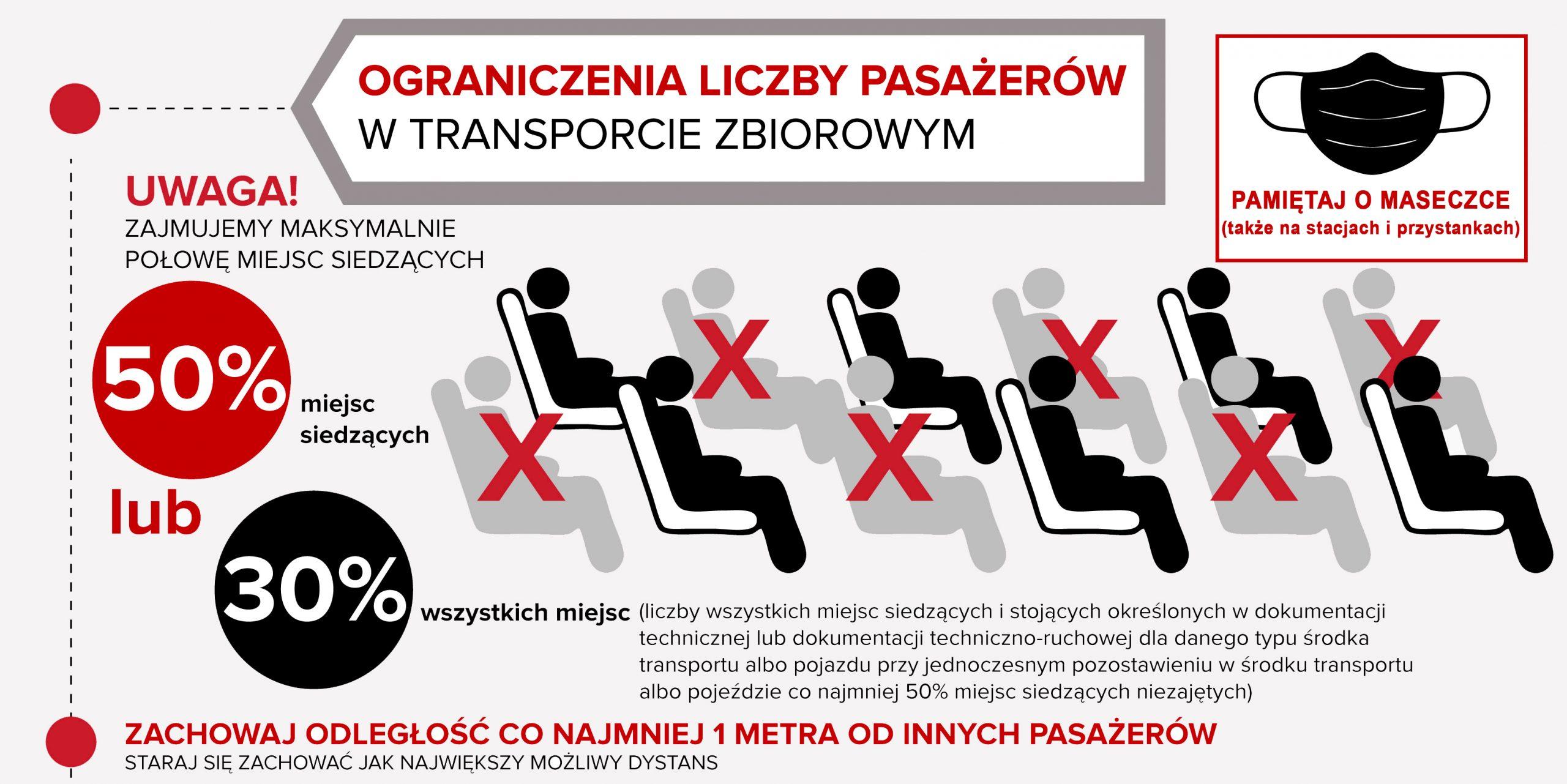 Grafika przedstawiająca sposób zajmowania miejsc w komunikacji publicznej